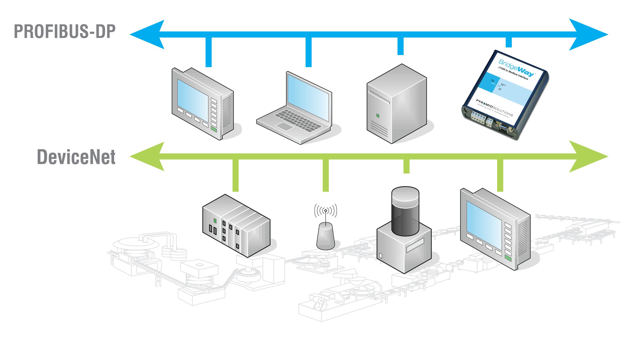 PROFIBUS to DeviceNet protocol converter