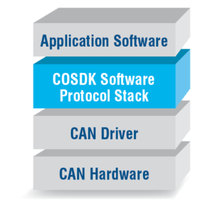 COSDK Diagram