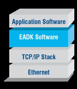 EADK Diagram