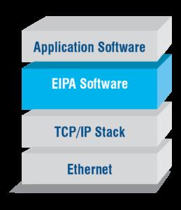 EIPA Diagram