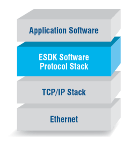 EtherNet/IP Scanner Development Kit ESDK | Pyramid Solutions