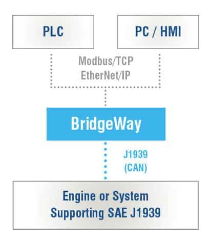 EtherNet to J1939 Gateway