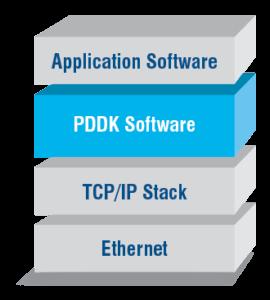 PDDK Diagram