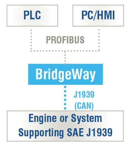 Profibus to J1939 Diagram