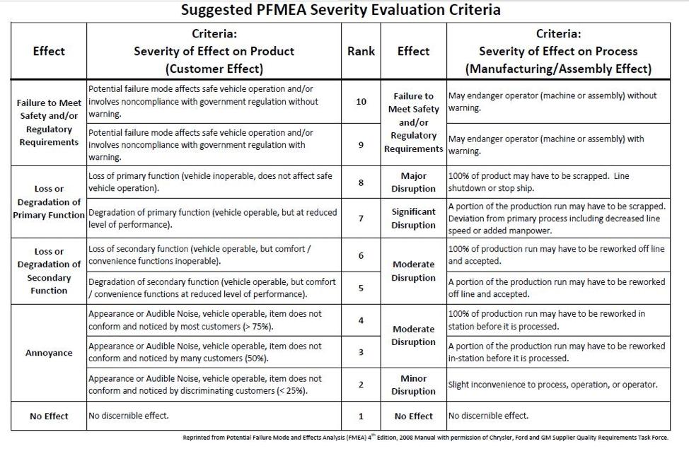 PFMEA in Manufacturing