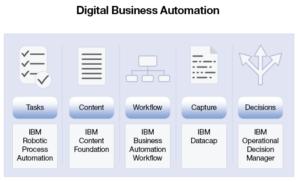 IBM Digital Business Automation Platform