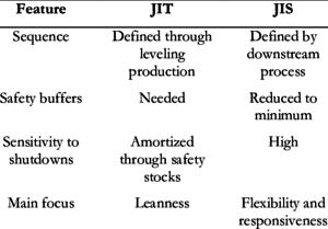 JIT vs JIS