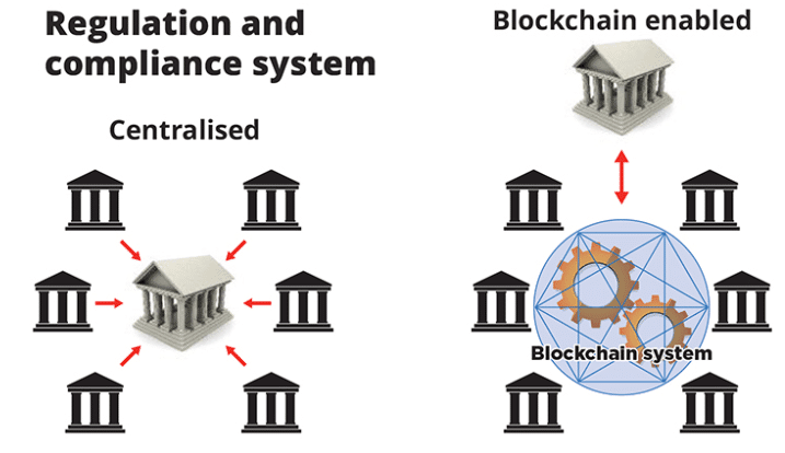 blockchain for banks