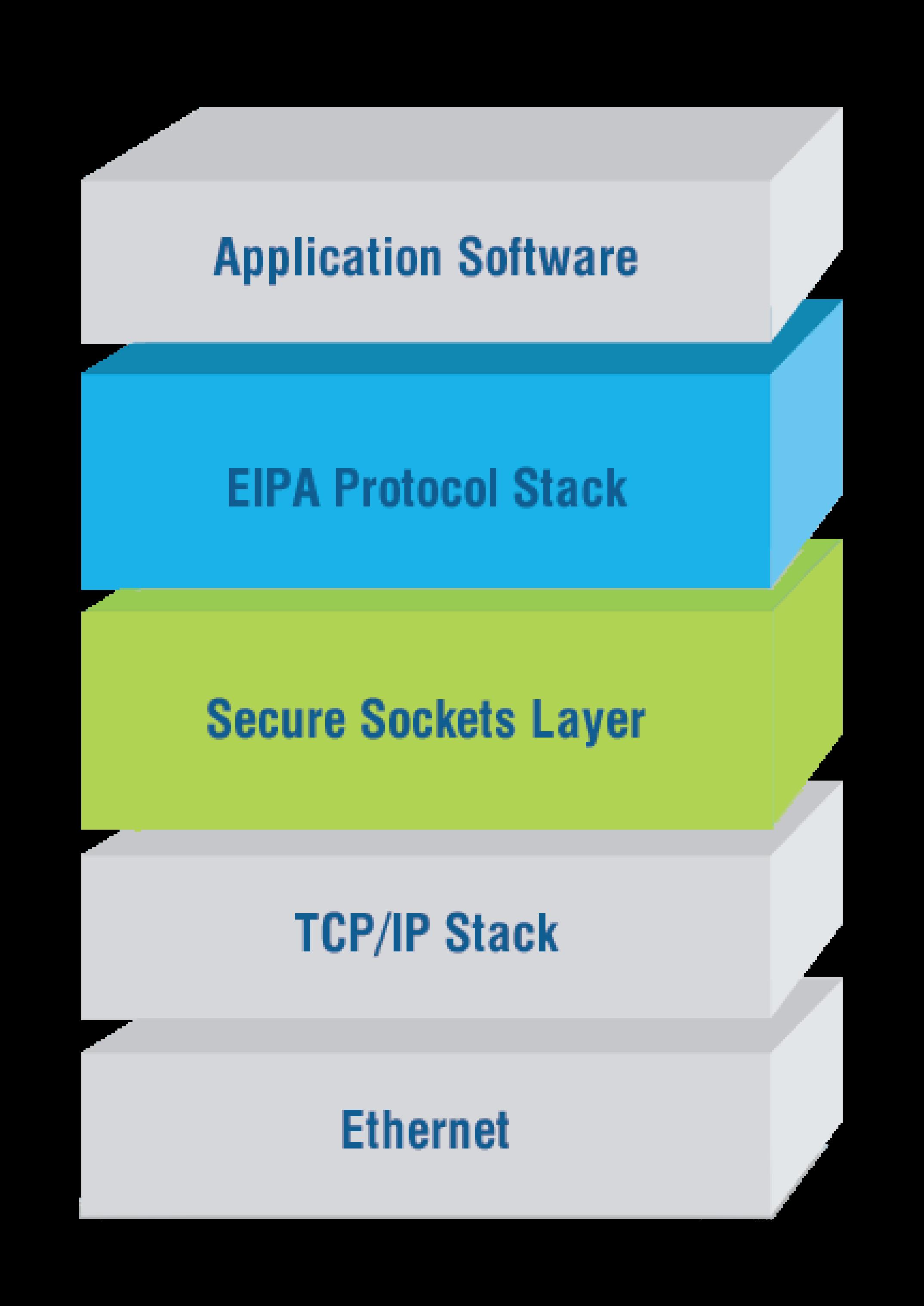 EIPA CIP Security