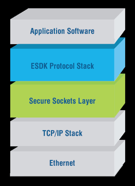 ESDK_Secure Architecture