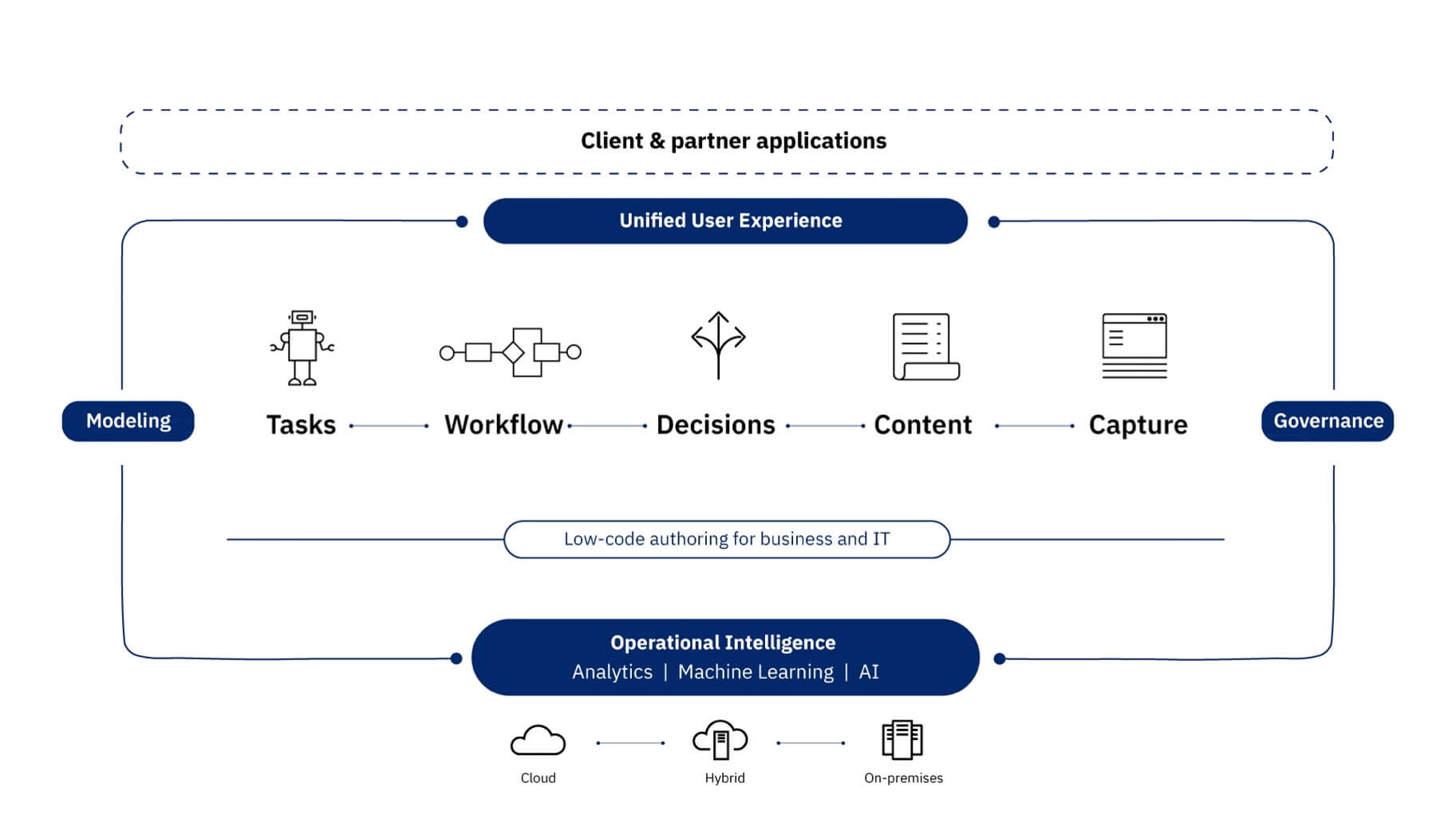 IBM Business Automation Workflow