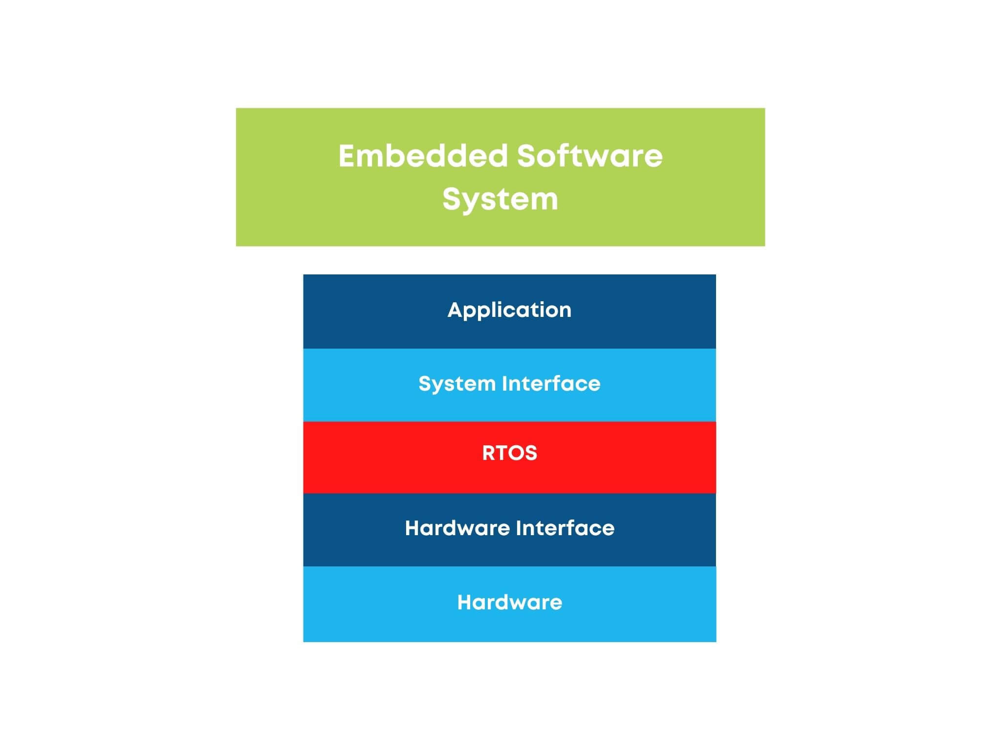 embedded software system graphic