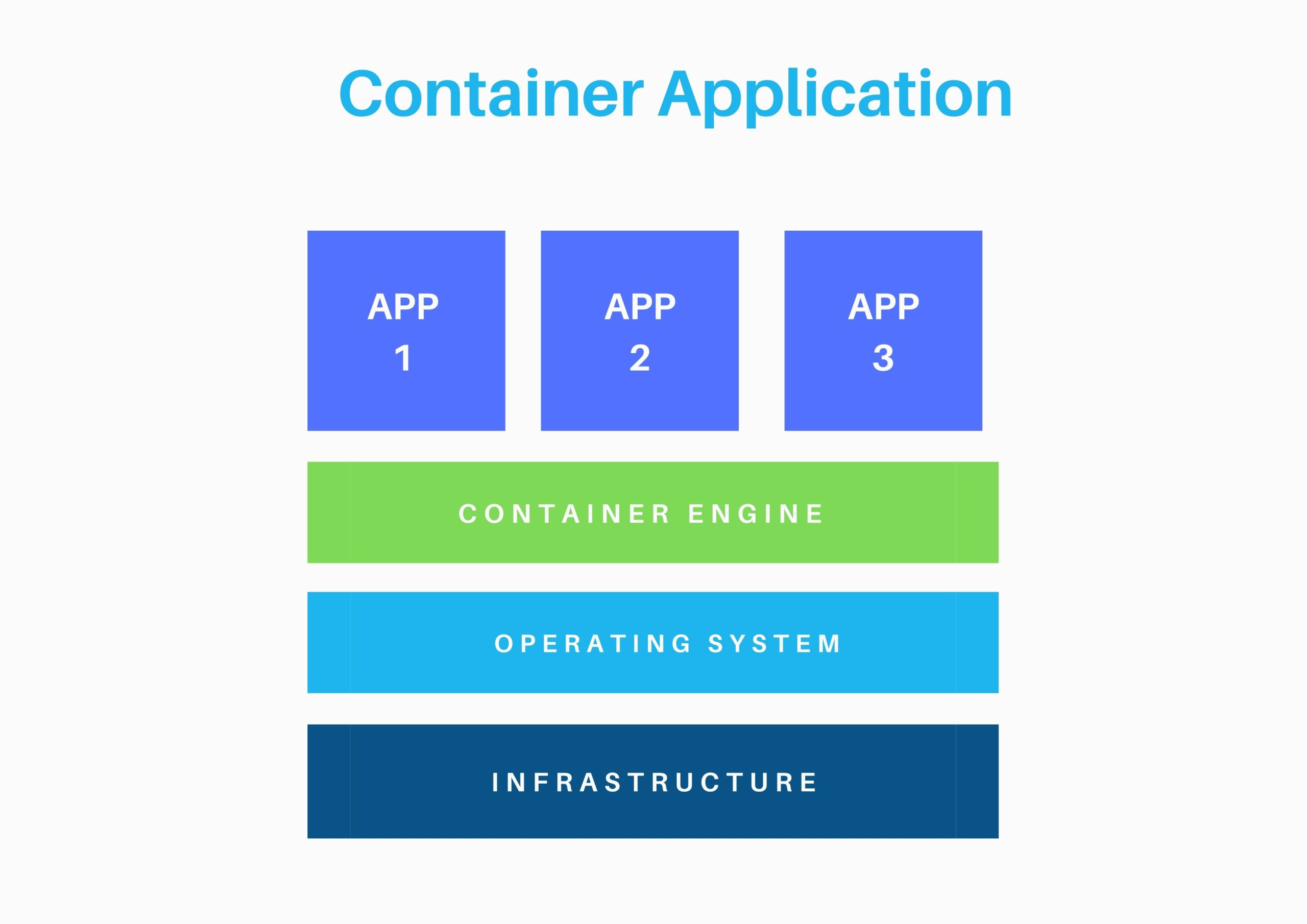 container application example graphic