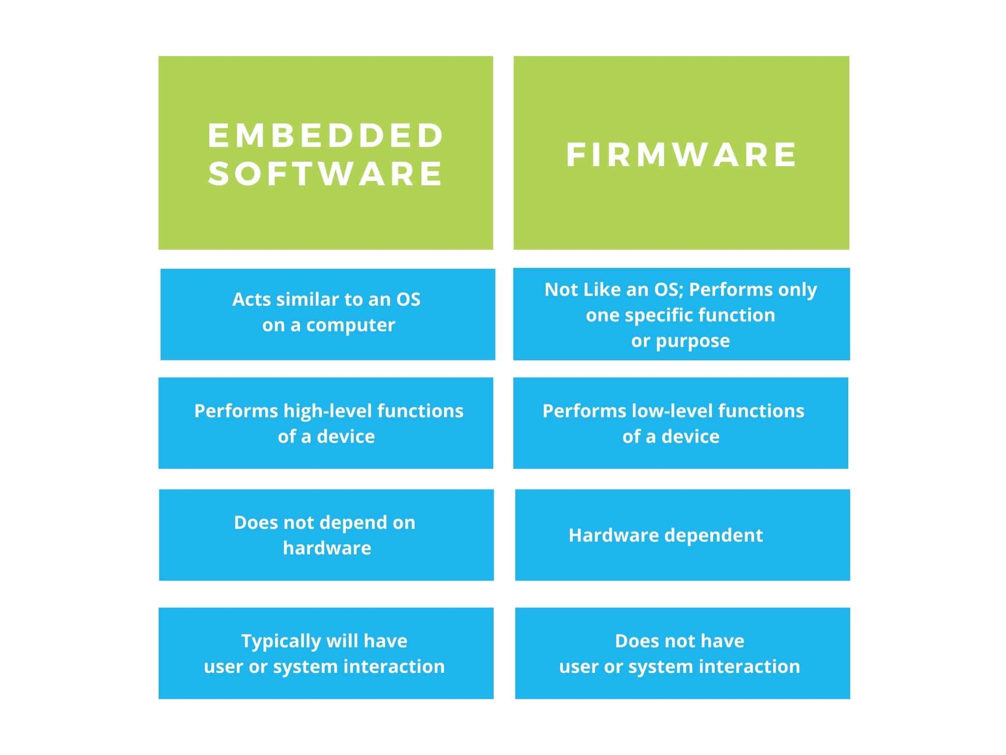 embedded software vs firmware graphic