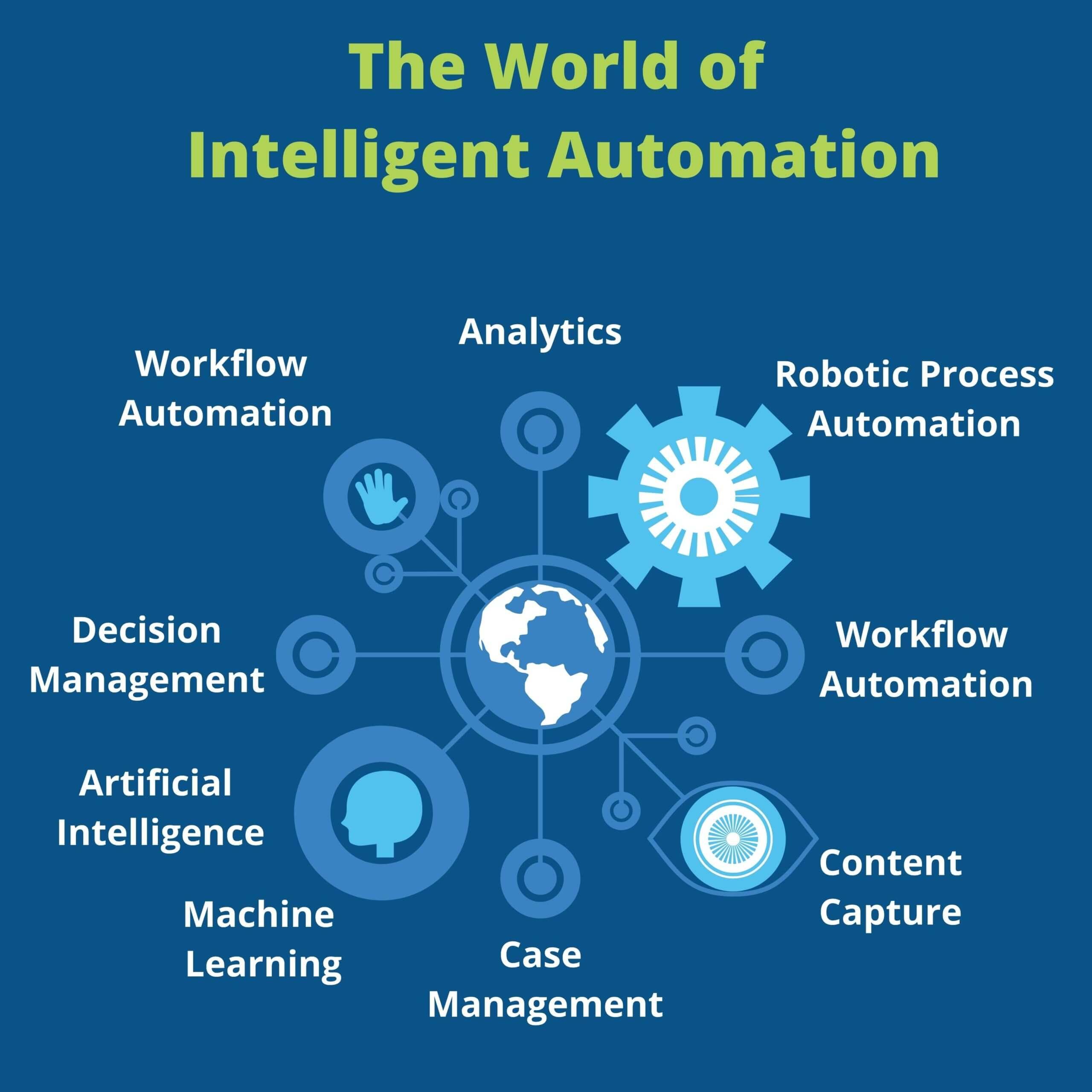 world of intelligent automation graphic image