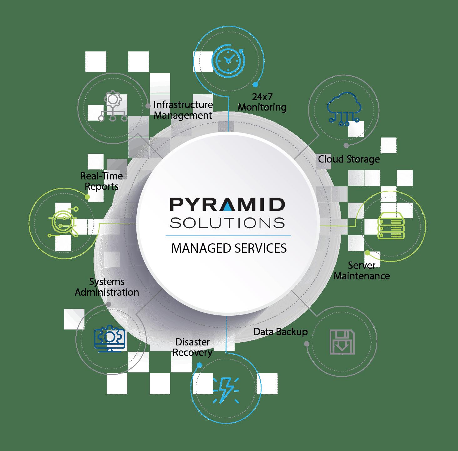 IBM cloud pak managed services